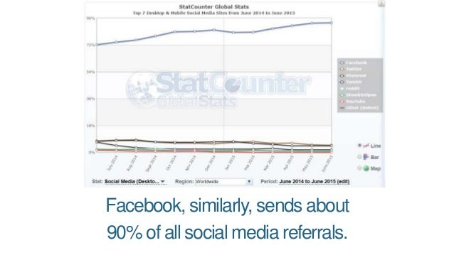 This, despite the fact that Facebook organic reach is incredibly low (though better for small brands & pages): Via Locowise