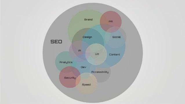 The Democratization of SEO Slide 40