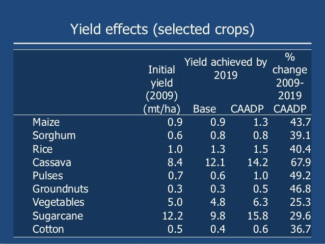 Yield effects (selected crops)                            Yield achieved by   %                   Initial         2019    ...