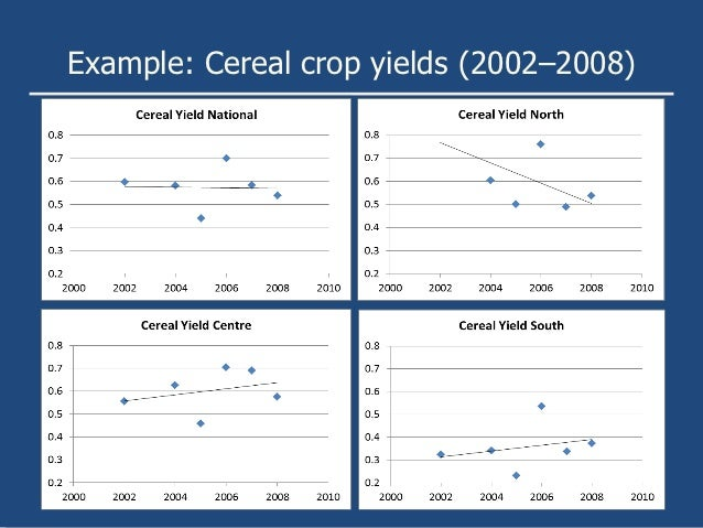 Example: Cereal crop yields (2002–2008)
