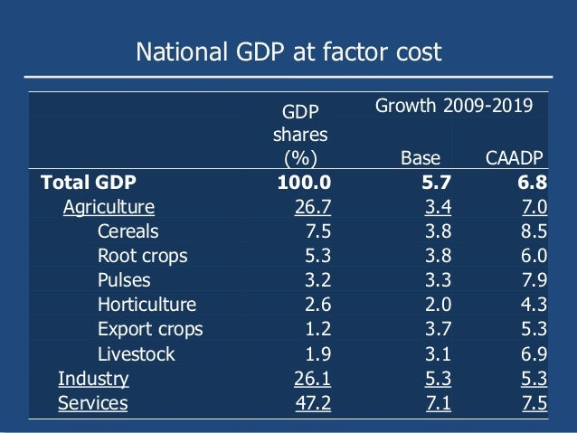 National GDP at factor cost                       GDP     Growth 2009-2019                      shares                    ...