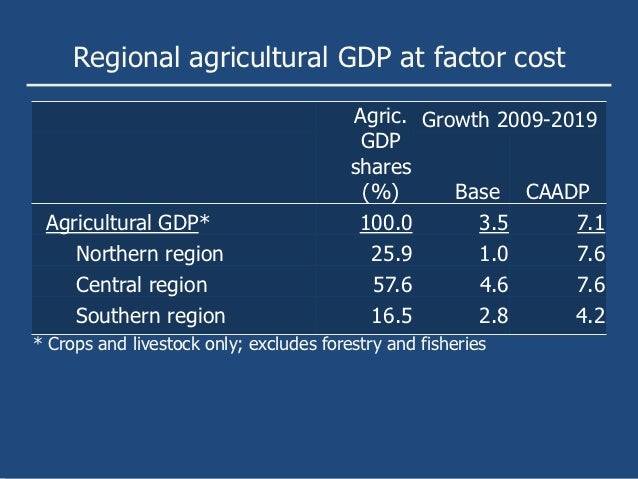 Regional agricultural GDP at factor cost                                         Agric. Growth 2009-2019                  ...