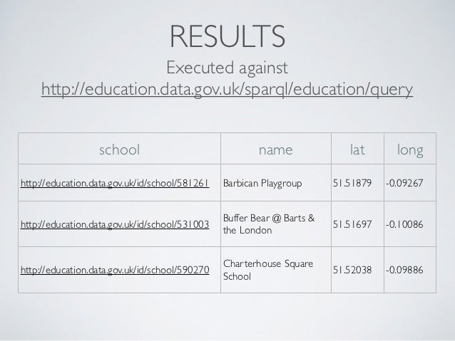 RESULTS                      Executed against    http://education.data.gov.uk/sparql/education/query                  scho...