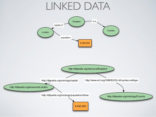 LINKED DATA                                                            England           is a                             ...