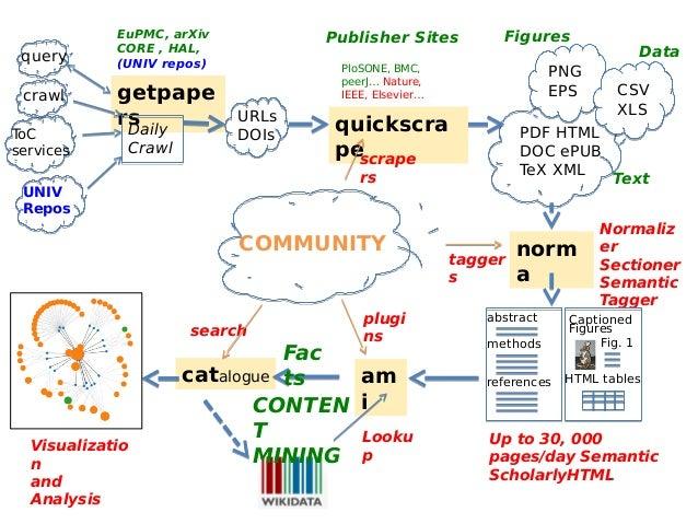 catalogue getpape rs query Daily Crawl EuPMC, arXiv CORE , HAL, (UNIV repos) ToC services PDF HTML DOC ePUB TeX XML PNG EP...