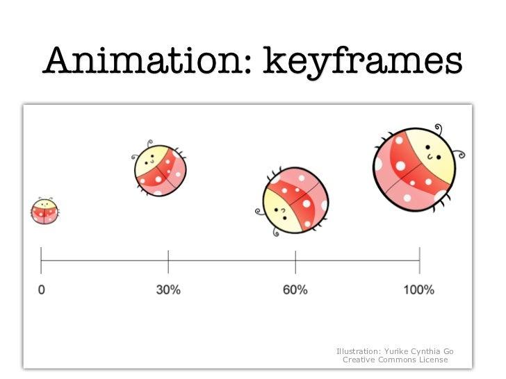 Animation: keyframes             Illustration: Yurike Cynthia Go                Creative Commons License