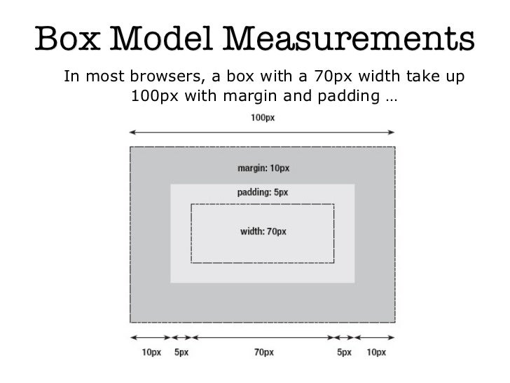 Box Model Measurements In most browsers, a box with a 70px width take up         100px with margin and padding …       ...