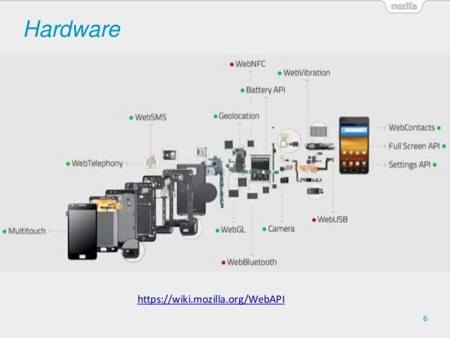 Hardware 6 https://wiki.mozilla.org/WebAPI