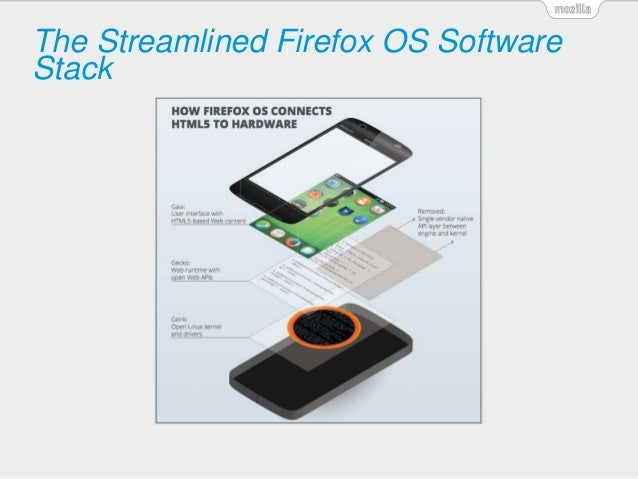 The Streamlined Firefox OS Software Stack