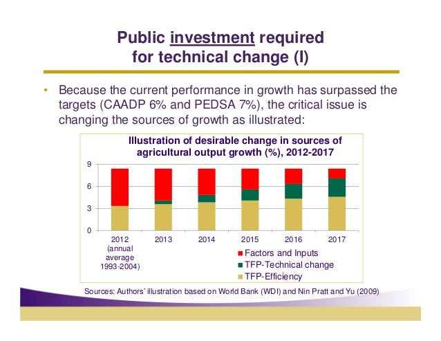 Public investment required                 for technical change (I)• Because the current performance in growth has surpass...
