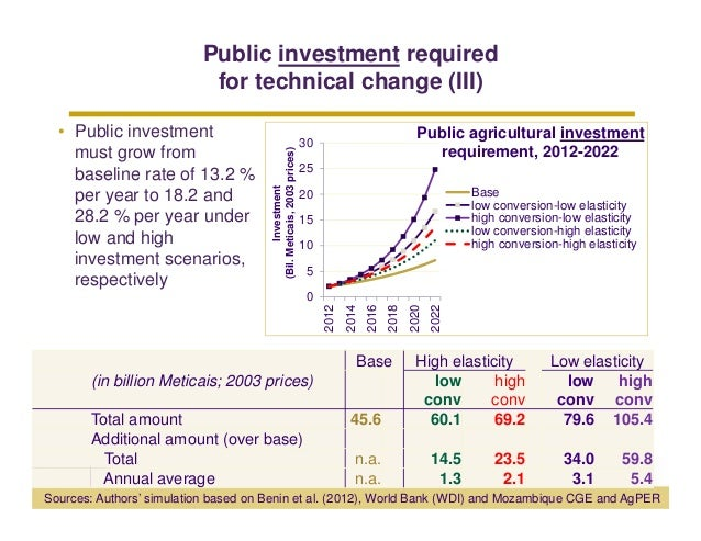 Public investment required                           for technical change (III)  • Public investment                      ...