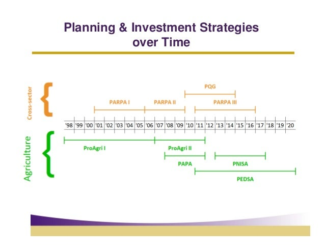 Planning & Investment Strategies           over Time