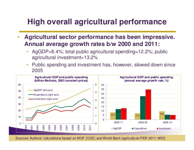 High overall agricultural performance • Agricultural sector performance has been impressive.   Annual average growth rates...