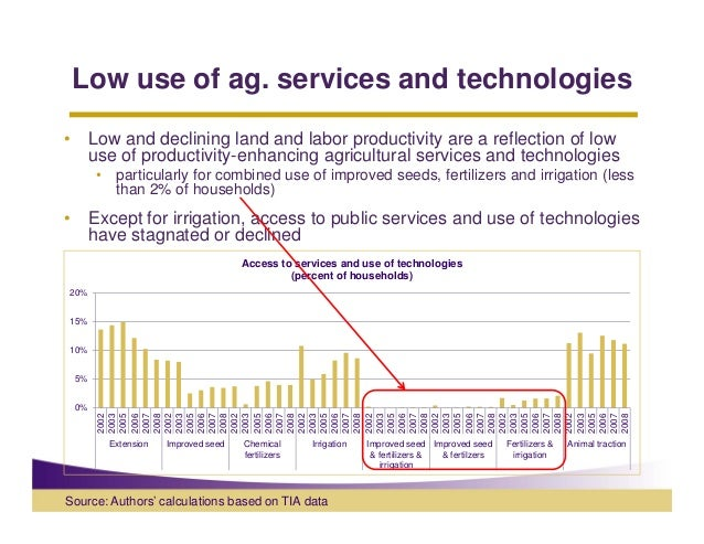 Low use of ag. services and technologies•        Low and declining land and labor productivity are a reflection of low    ...