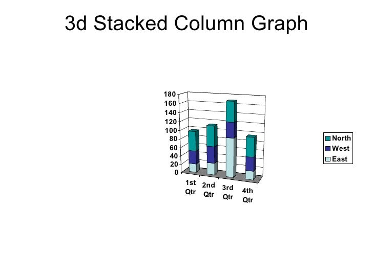 3d Stacked Column Graph
