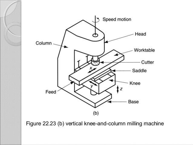 Machining Process