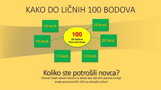 KAKO DO LIČNIH 100 BODOVA 100 20 bodova lične potrošnje 10 bod. 10 bod. 10 bod. 10 bod. 20 bod. 20 bod. Koliko ste potroši...