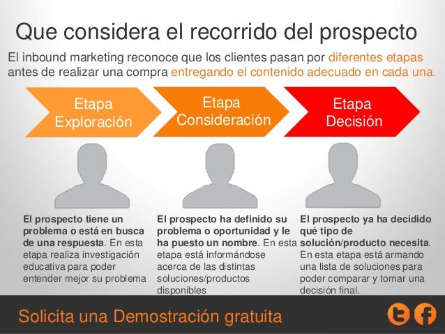 Que considera el recorrido del prospecto El inbound marketing reconoce que los clientes pasan por diferentes etapas antes ...