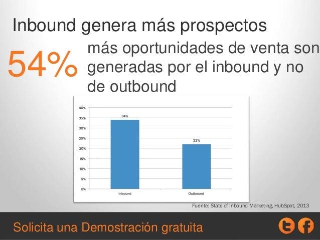 Inbound genera más prospectos más oportunidades de venta son generadas por el inbound y no de outbound 54% Fuente: State o...