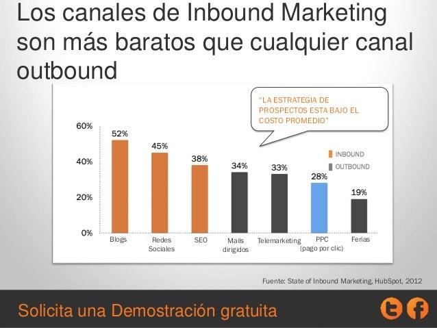 Los canales de Inbound Marketing son más baratos que cualquier canal outbound Fuente: State of Inbound Marketing, HubSpot,...