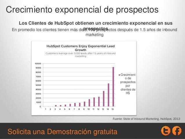 Crecimiento exponencial de prospectos Fuente: State of Inbound Marketing, HubSpot, 2013 Los Los Clientes de HubSpot obtien...