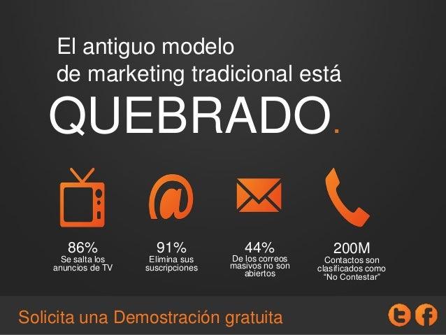 """86% Se salta los anuncios de TV 91% Elimina sus suscripciones 200M Contactos son clasificados como """"No Contestar"""" 44% De l..."""