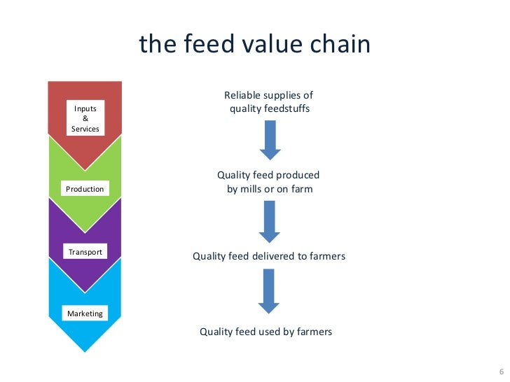 Aquaculture Value Chains