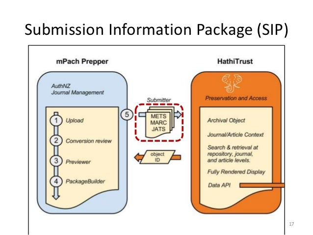Submission Information Package (SIP)                                       17