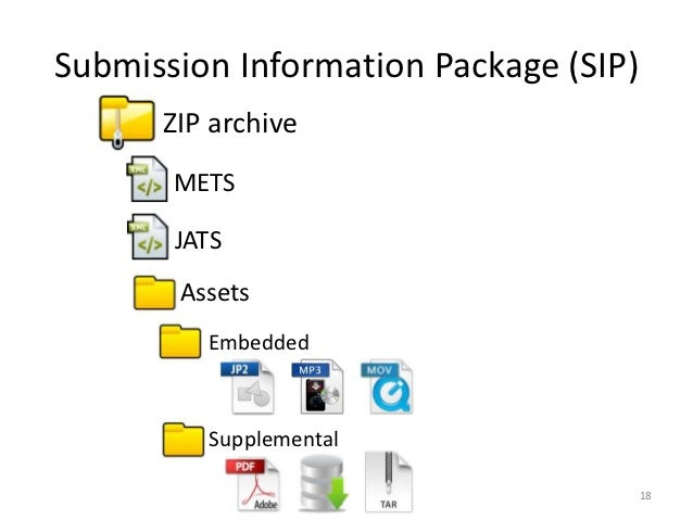 Submission Information Package (SIP)      ZIP archive       METS       JATS       Assets         Embedded         Suppleme...