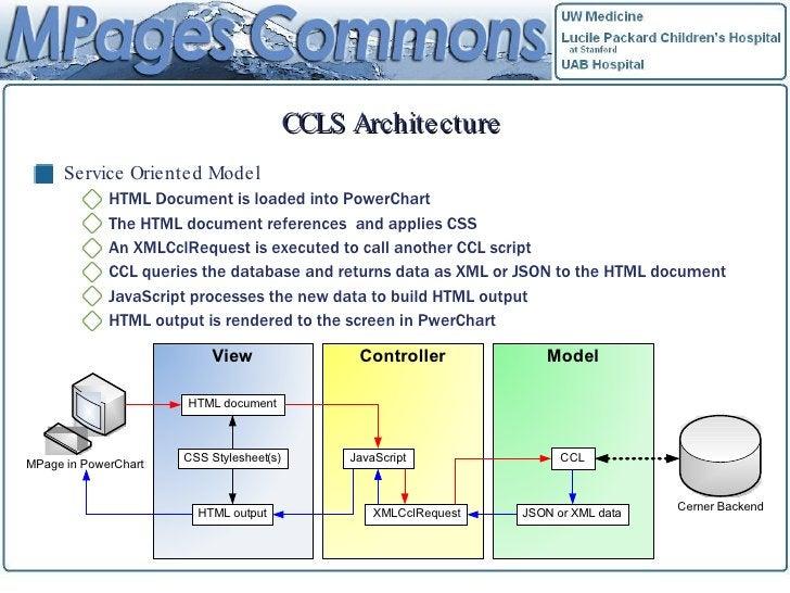 CCLS Architecture <ul><li>Service Oriented Model </li></ul><ul><ul><li>HTML Document is loaded into PowerChart </li></ul><...