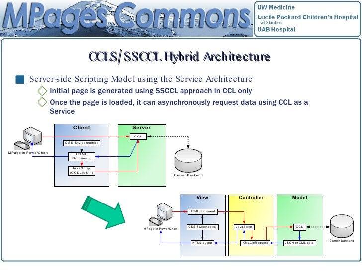 CCLS/SSCCL Hybrid Architecture <ul><li>Server-side Scripting Model using the Service Architecture </li></ul><ul><ul><li>In...