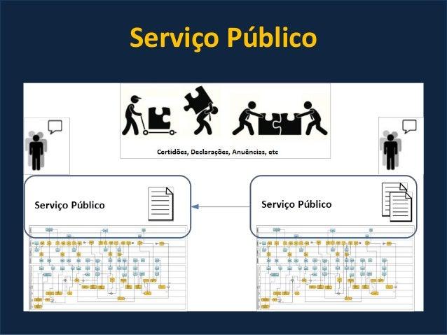 Interoperabilidade entre sistemas, processos, internos ou externos Duplicidade de dados, serviços e infraestrutura Monitor...