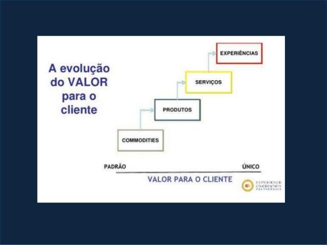 Processo de Negócio Conhecer o serviço Sensibilizar o cidadão para a melhor experiência Solicitar o serviço Receber o prod...