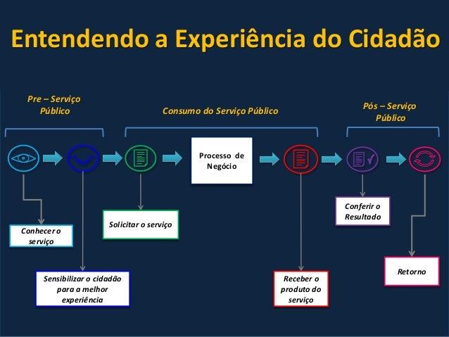 Escopo Imersão Organização Definição Experimento Redesenho de Serviços Públicos Experiência