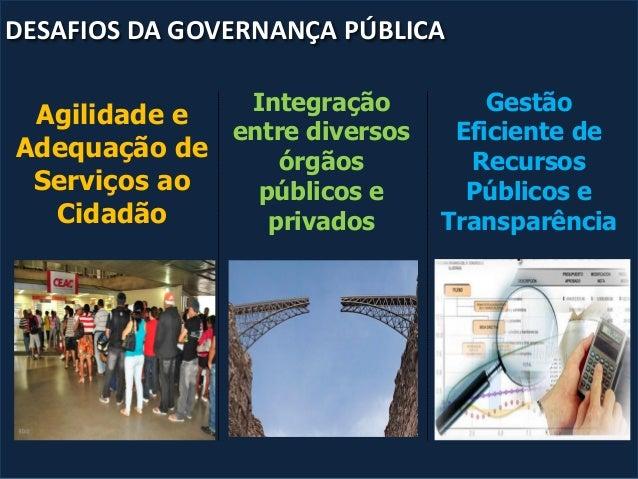 Integração entre diversos órgãos públicos e privados Gestão Eficiente de Recursos Públicos e Transparência DESAFIOS DA GOV...