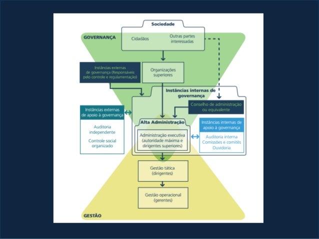 SES SECOM SEPLAG PGE EMGETIS SEFAZ Órgãos e Entidades do Estado Processos de Negócio governamentais se espalham em diversa...