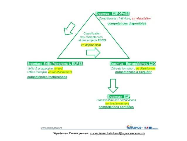 Erasmus+ EUROPASS Compétences / individus, en négociation compétences disponibles Classification des compétences et des em...