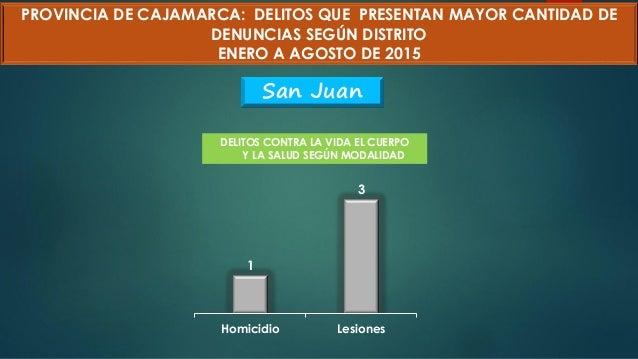 1 3 Homicidio Lesiones PROVINCIA DE CAJAMARCA: DELITOS QUE PRESENTAN MAYOR CANTIDAD DE DENUNCIAS SEGÚN DISTRITO ENERO A AG...
