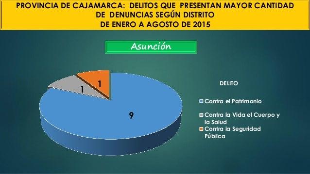Asunción 9 1 1 DELITO Contra el Patrimonio Contra la Vida el Cuerpo y la Salud Contra la Seguridad Pública PROVINCIA DE CA...