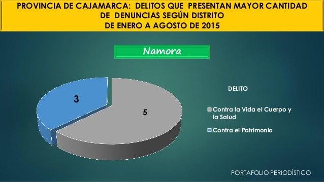 Namora 5 3 DELITO Contra la Vida el Cuerpo y la Salud Contra el Patrimonio PROVINCIA DE CAJAMARCA: DELITOS QUE PRESENTAN M...
