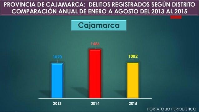 Cajamarca PROVINCIA DE CAJAMARCA: DELITOS REGISTRADOS SEGÚN DISTRITO COMPARACIÓN ANUAL DE ENERO A AGOSTO DEL 2013 AL 2015 ...