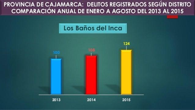 Los Baños del Inca 100 108 124 2013 2014 2015 PROVINCIA DE CAJAMARCA: DELITOS REGISTRADOS SEGÚN DISTRITO COMPARACIÓN ANUAL...