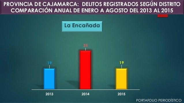 La Encañada 19 35 19 2013 2014 2015 PROVINCIA DE CAJAMARCA: DELITOS REGISTRADOS SEGÚN DISTRITO COMPARACIÓN ANUAL DE ENERO ...