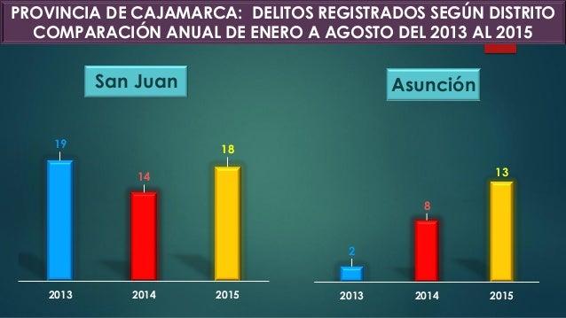 San Juan 19 14 18 2013 2014 2015 2 8 13 2013 2014 2015 Asunción PROVINCIA DE CAJAMARCA: DELITOS REGISTRADOS SEGÚN DISTRITO...