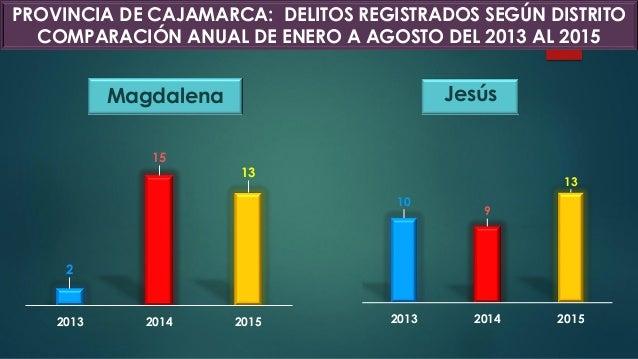 JesúsMagdalena 2 15 13 2013 2014 2015 10 9 13 2013 2014 2015 PROVINCIA DE CAJAMARCA: DELITOS REGISTRADOS SEGÚN DISTRITO CO...