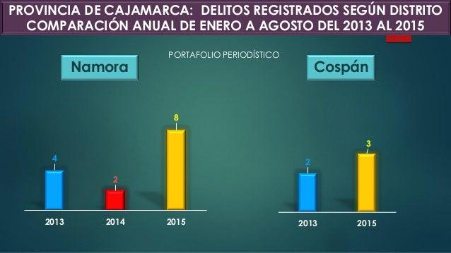 Namora Cospán 4 2 8 2013 2014 2015 2 3 2013 2015 PROVINCIA DE CAJAMARCA: DELITOS REGISTRADOS SEGÚN DISTRITO COMPARACIÓN AN...