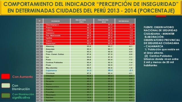 """COMPORTAMIENTO DEL INDICADOR """"PERCEPCIÓN DE INSEGURIDAD"""" EN DETERMINADAS CIUDADES DEL PERÚ 2013 - 2014 (PORCENTAJE) Í ? CI..."""