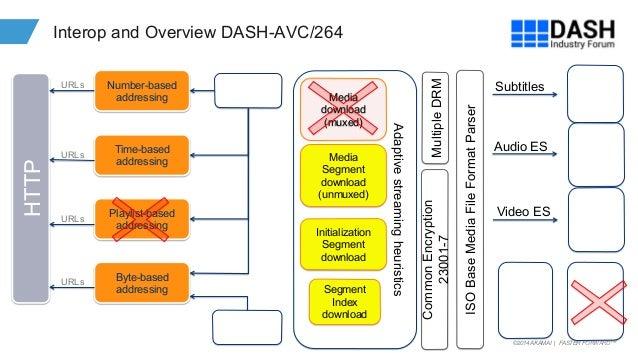 Edge 2014: MPEG DASH – Tomorrow's Format Today