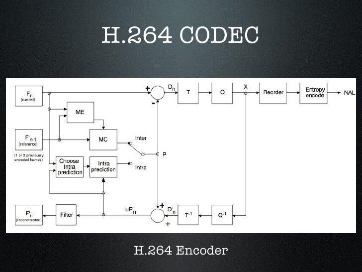 Mpeg4 Vs H 264   On H 264 Codec H 264 Encoder