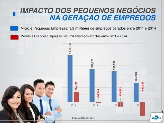 Resultado de imagem para empregos gerados pelas micro e pequenas empresas
